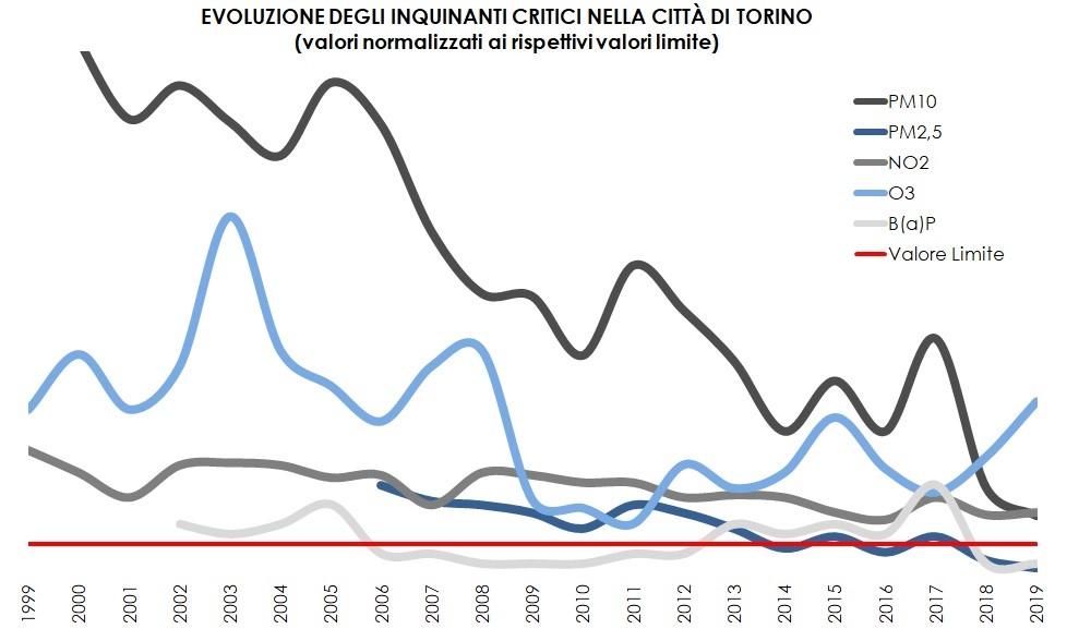 Evoluzione degli inquinanti critici nella città di Torino